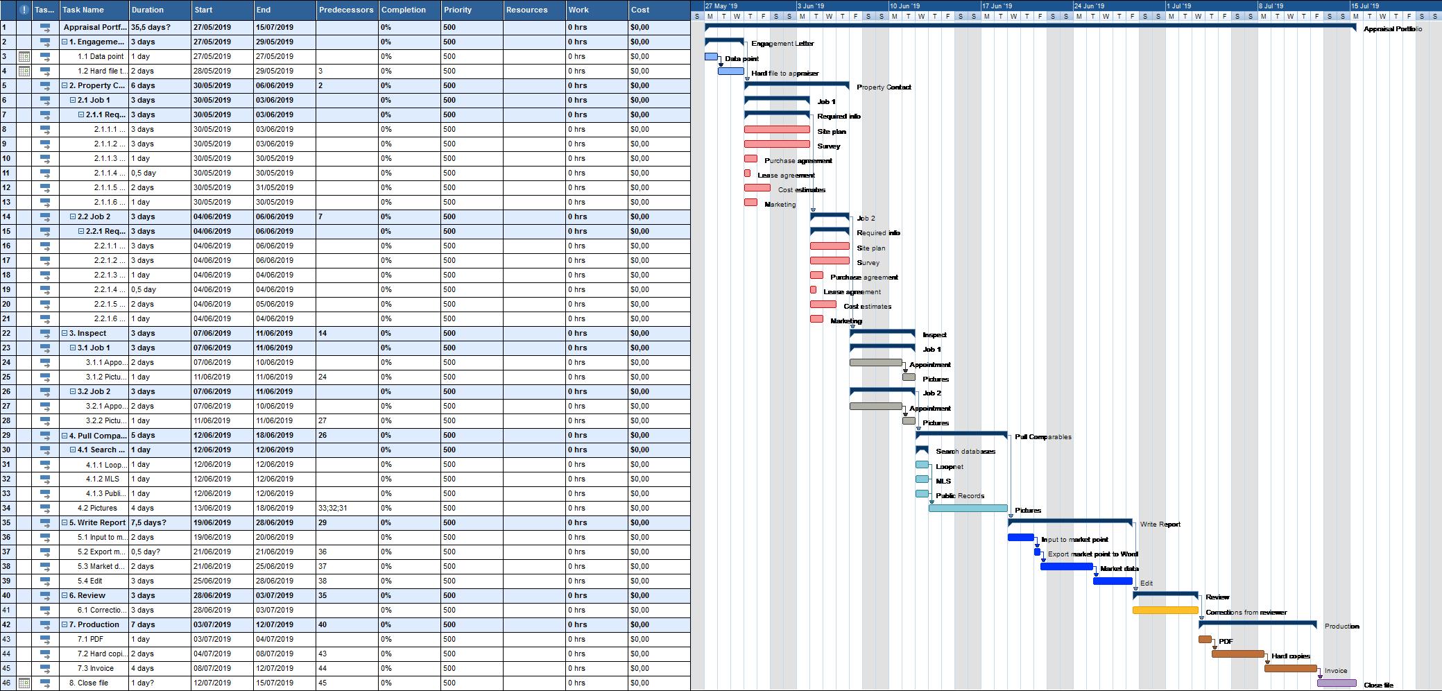Appraisal Portfolio Gantt Chart