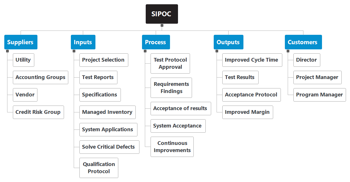 Sipoc Matchware Examples