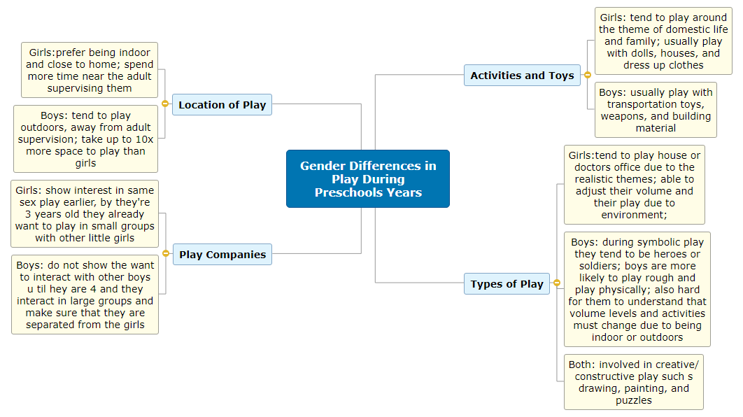 Gender Differences in Play During Preschools Years Mind Map