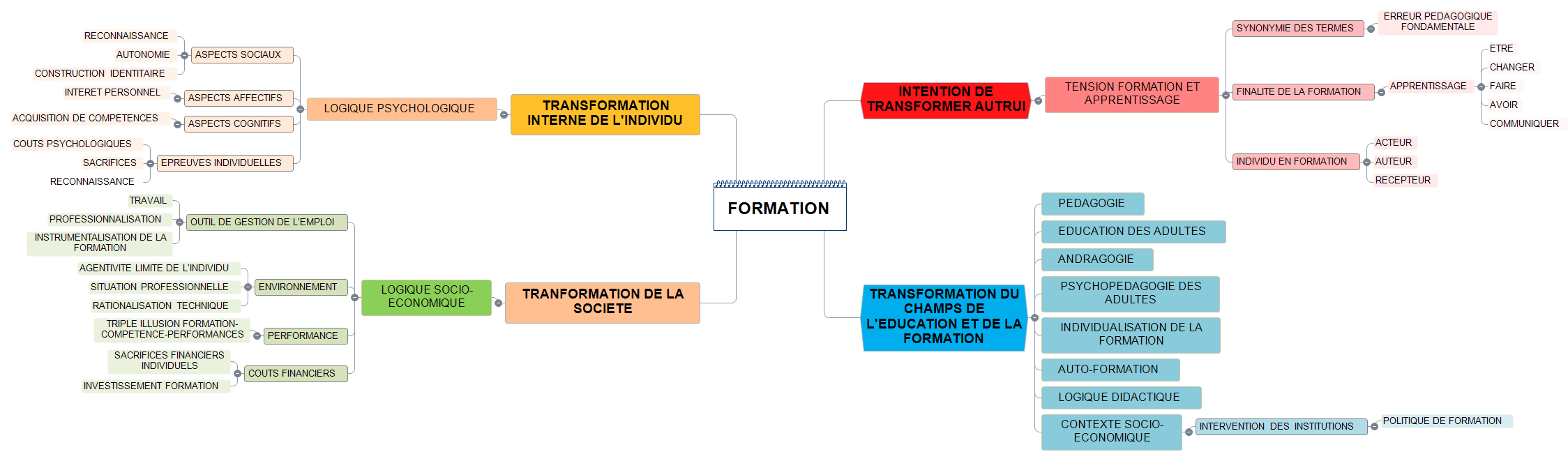 notion et concept FORMATION Mind Maps