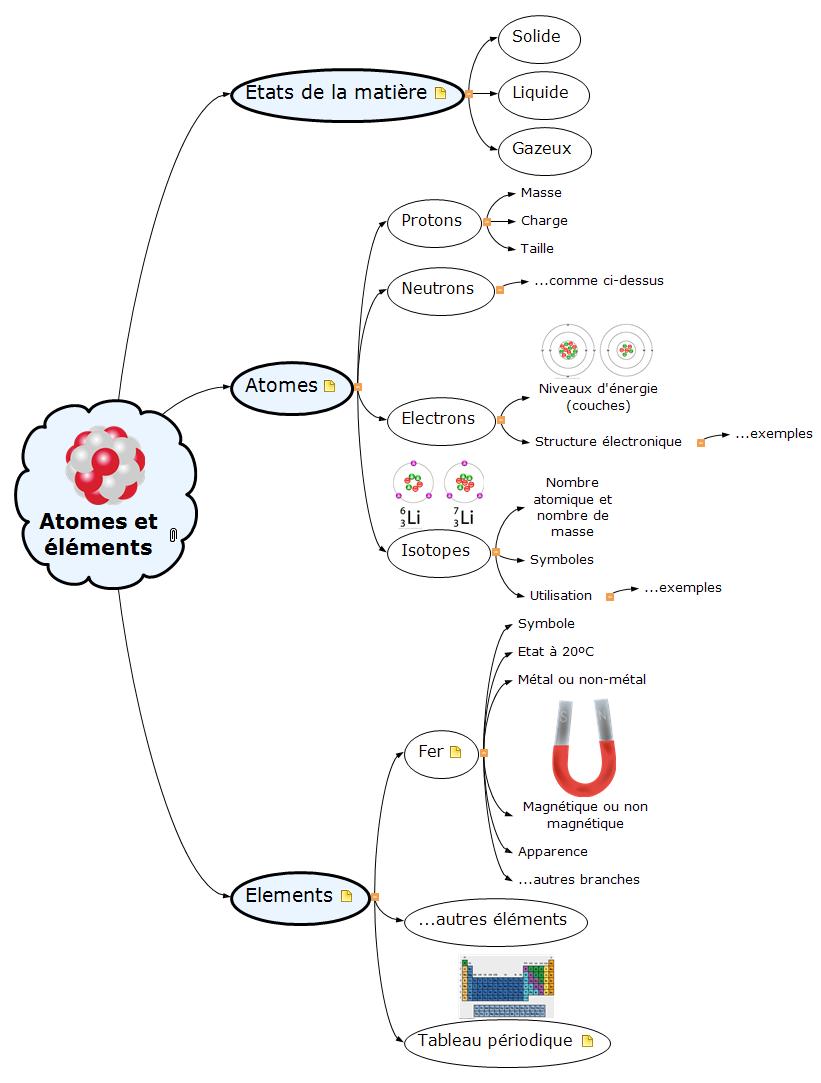 Atomes et éléments Mind Map