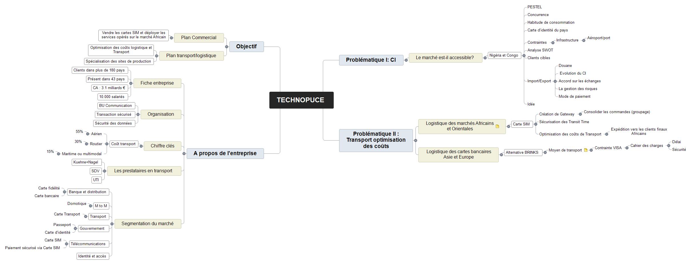 TECHNOPUCE.mvdx GROUPE 3 (yacine, nirina,soumya, Yoan) Mind Maps