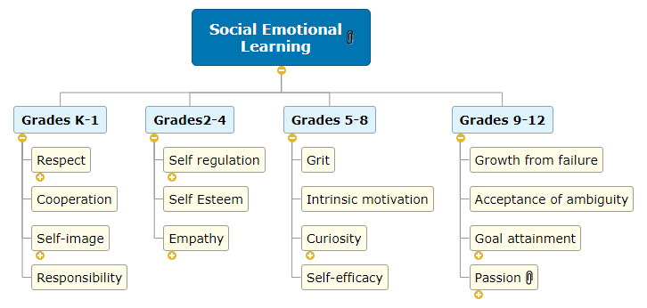 Social Emotional Learning WBS
