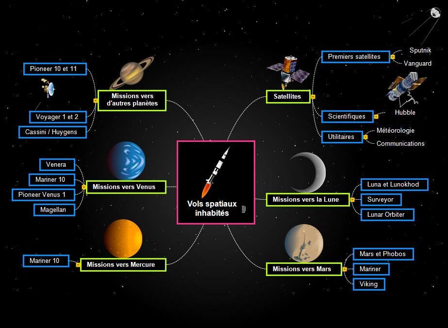 Vols spatiaux inhabités Mind Map