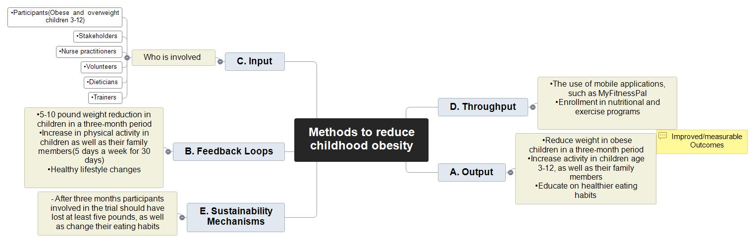 Methods to reduce childhood obesity  Mind Map