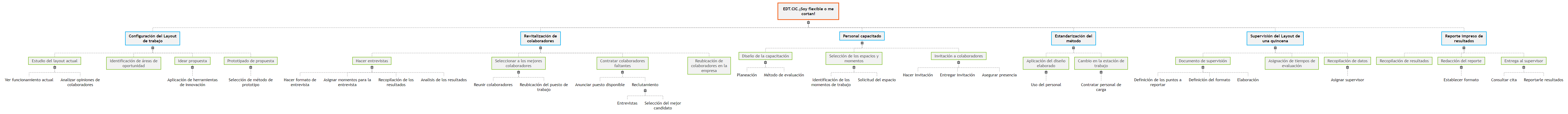 EDT.CIC.¡Soy flexible o me cortan!1 Mind Map