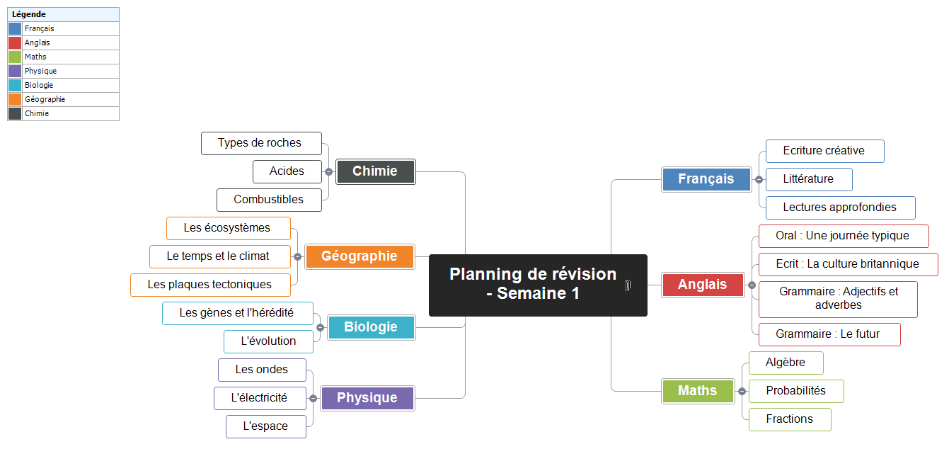 Planning de révision Mind Map