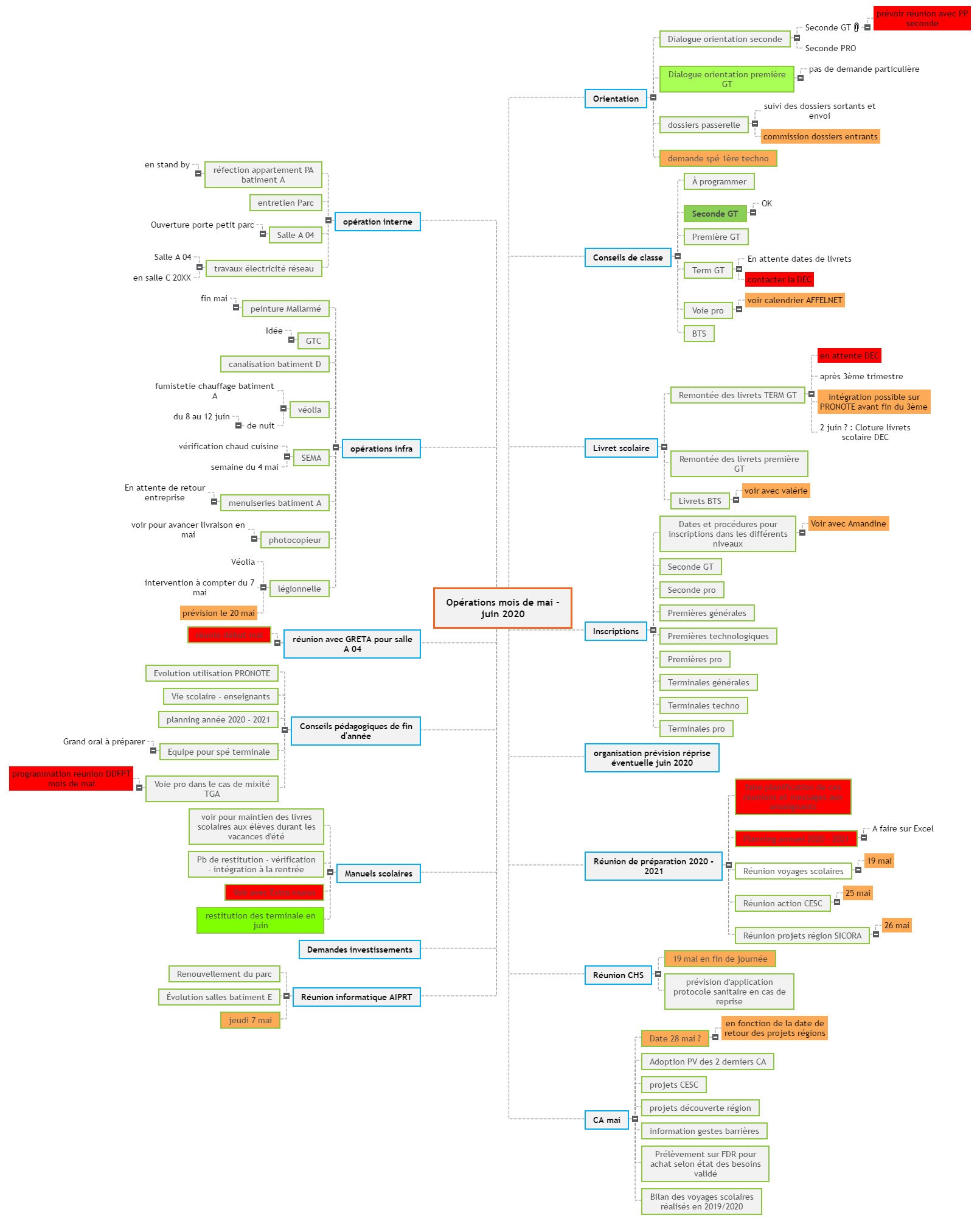 Opérations mois de mai - juin 2020 Mind Maps