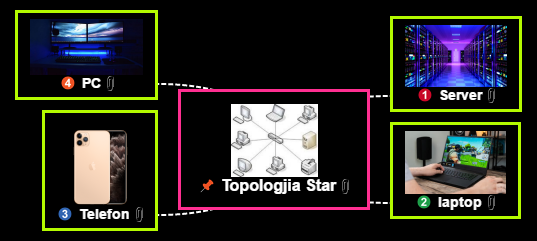 Topologjia Star Mind Map