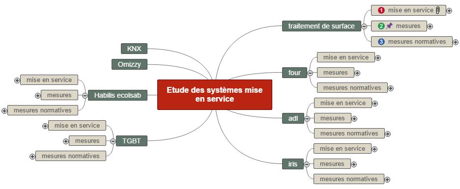Etude des systèmes mise en service Mind Maps