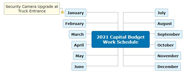 2021 Capital Budget Work Schedule Mind Map
