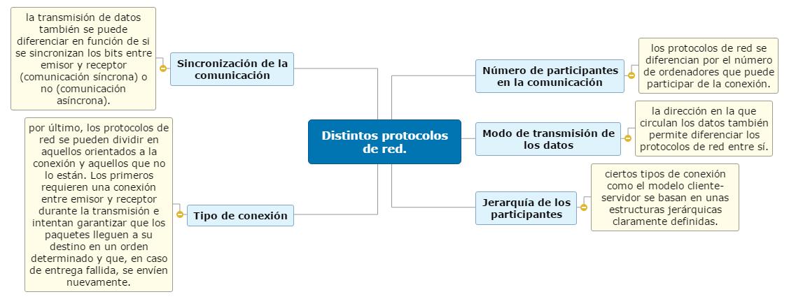 Componentes de una red(Hardware) Mind Map