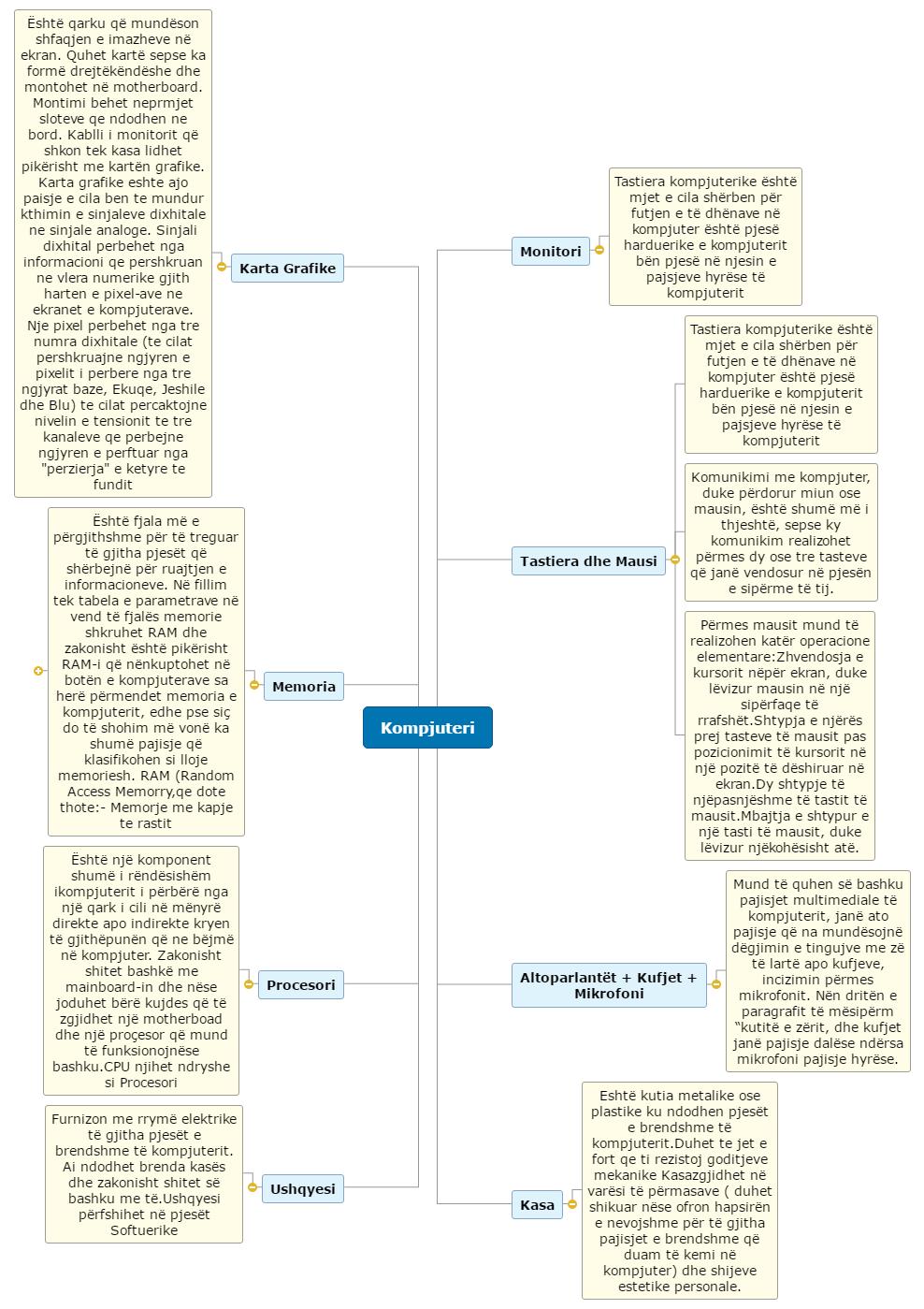 PC PARTS Mind Map