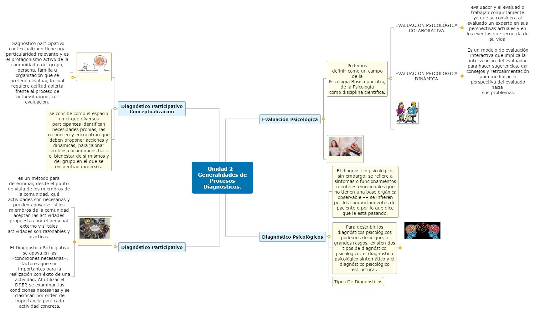 Unidad 2 - Generalidades de Procesos Diagnósticos. Mind Map