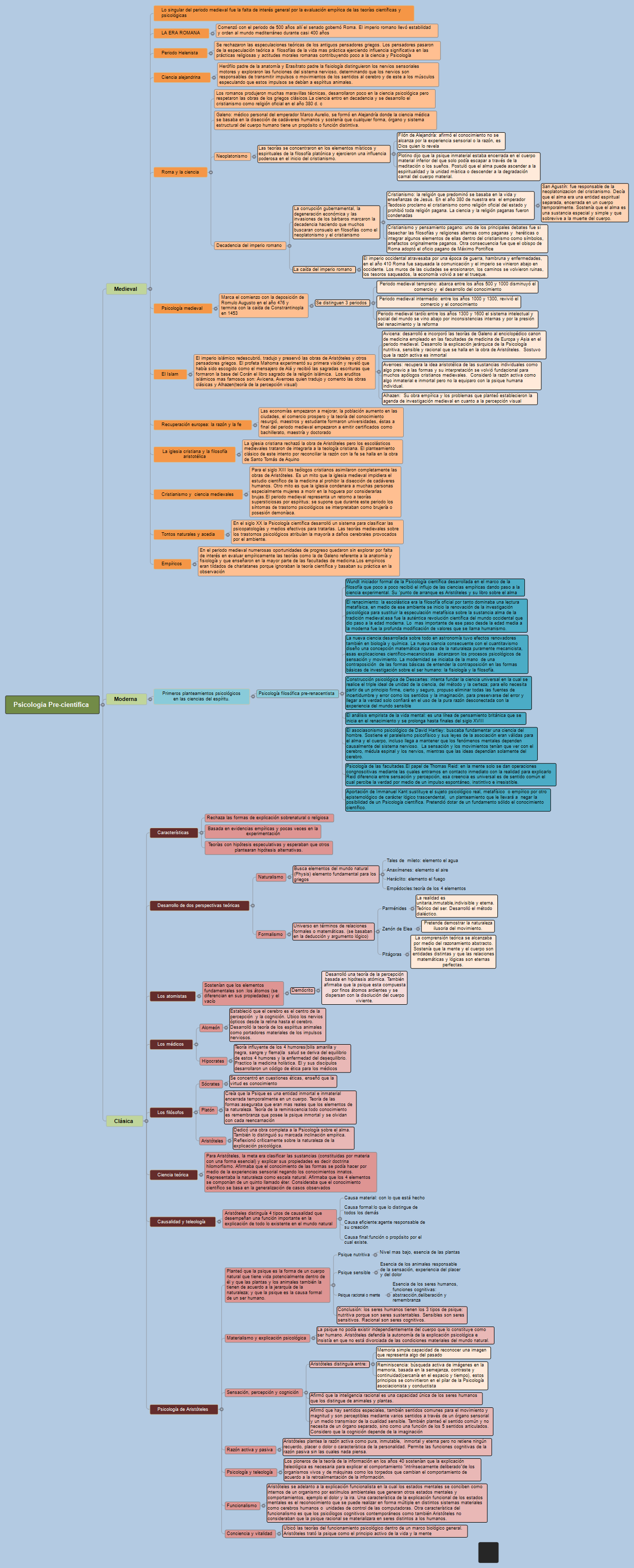 MAPA ANA Mind Map