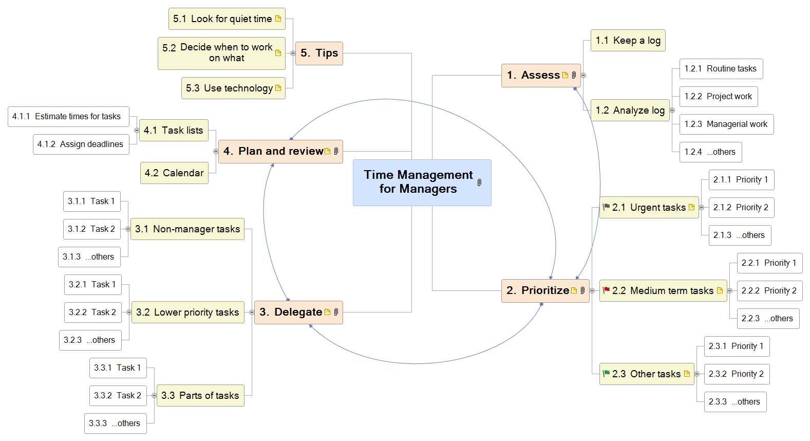 Time Management for Managers Mind Map