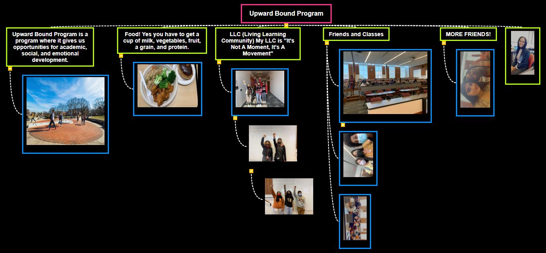 Upward Bound Program WBS