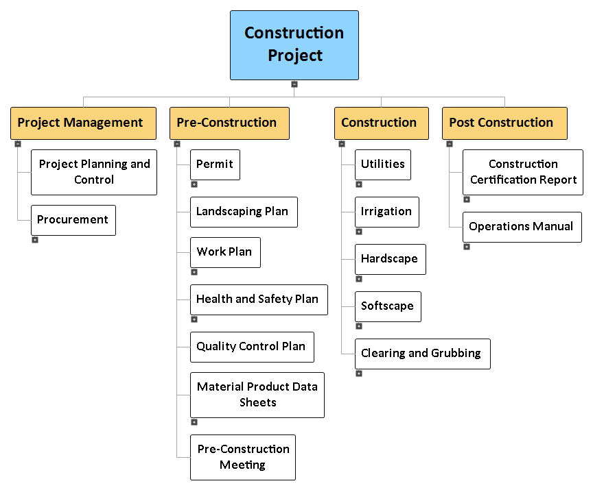 project wbs This article discusses creating your work breakdown structure using microsoft project, an ideal tool for the purpose.
