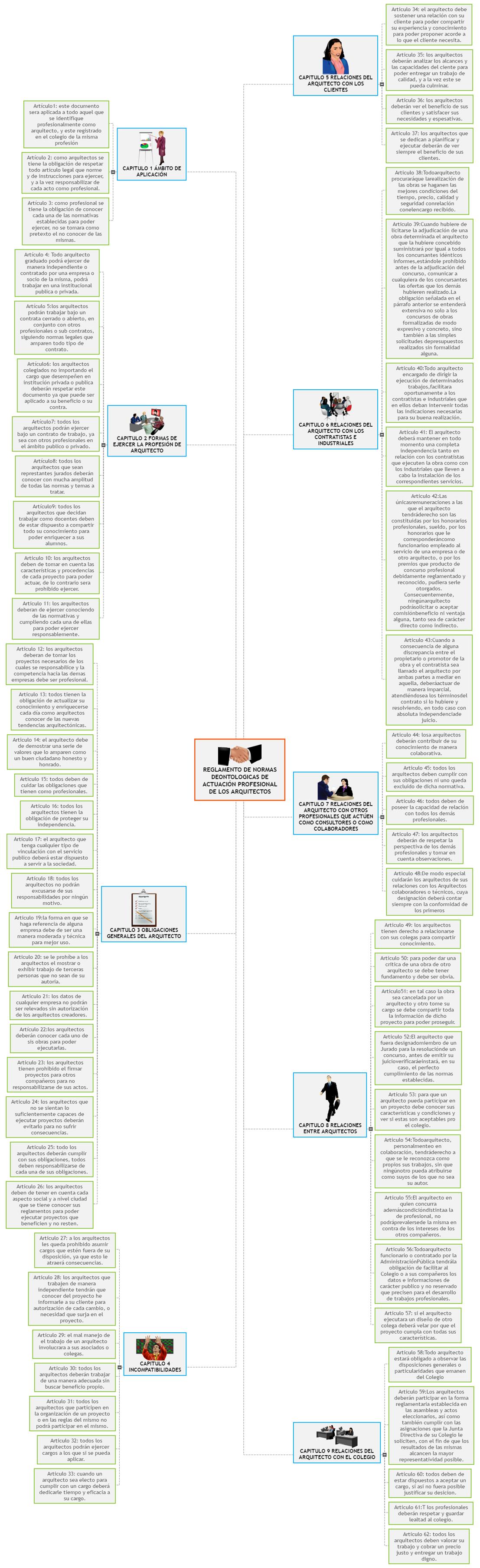 REGLAMENTO DE NORMAS DEONTOLOGICAS DE ACTUACIÓN PROFESIONAL DE LOS ARQUITECTOS Mind Map