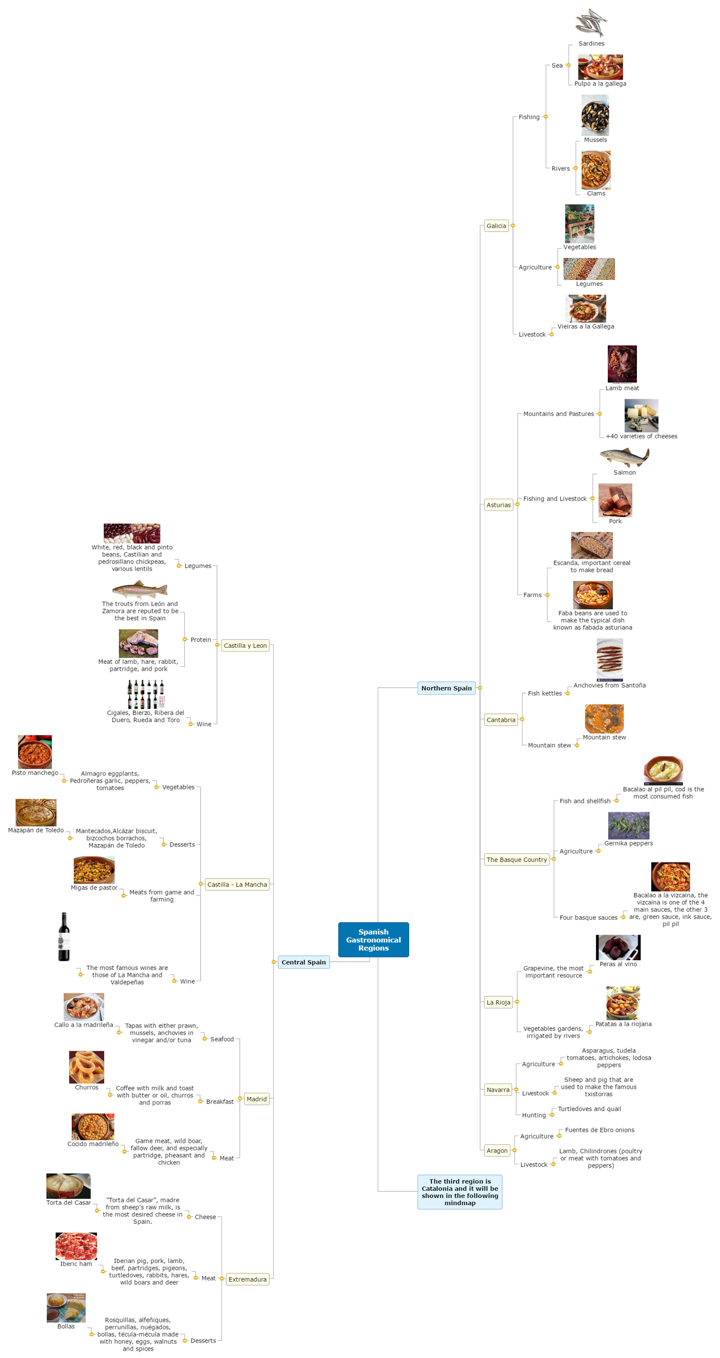 Spanish Gastronomical Regions Mind Map