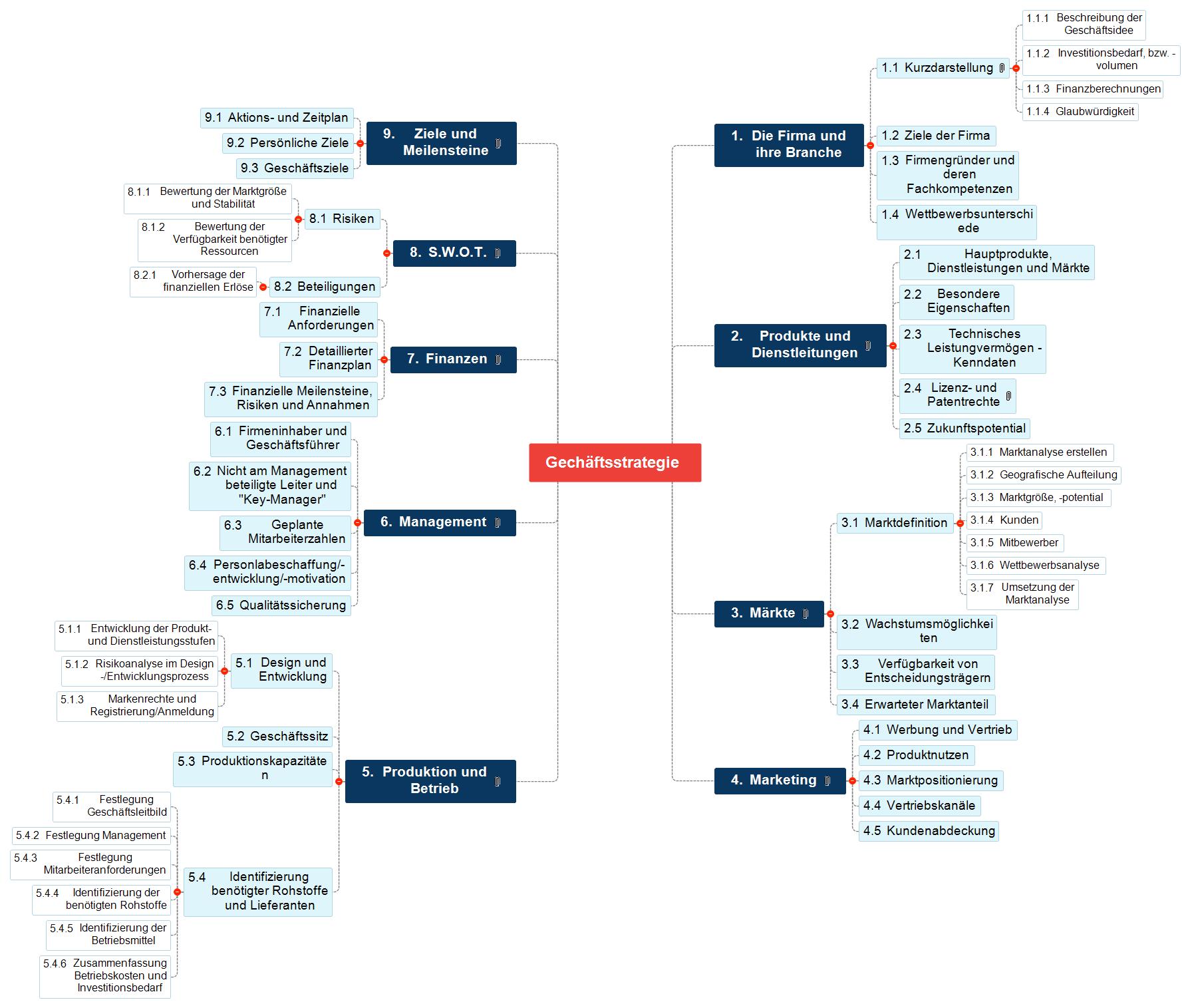 Geschäftsstrategie Mind Map