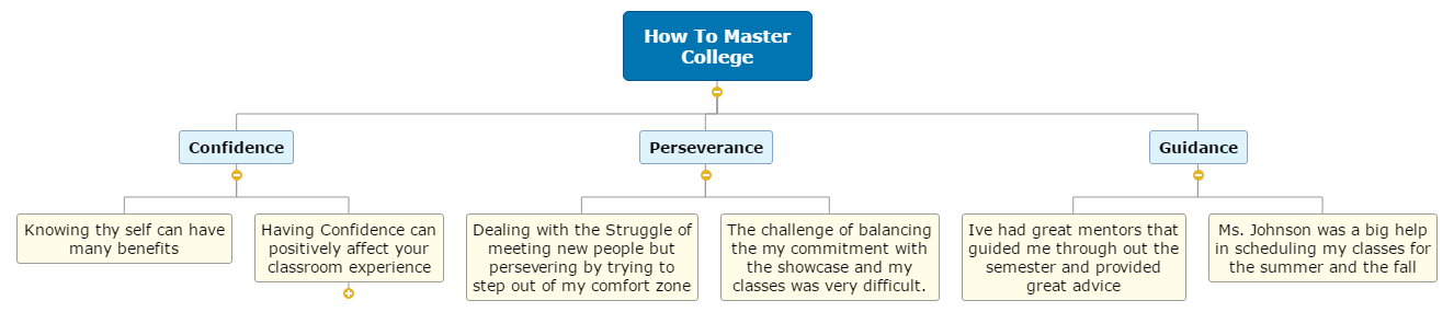 How To Master College Mind Map
