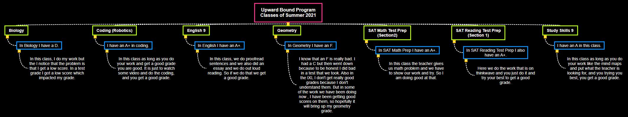 Upward Bound Program Classes of Summer 2021 WBS