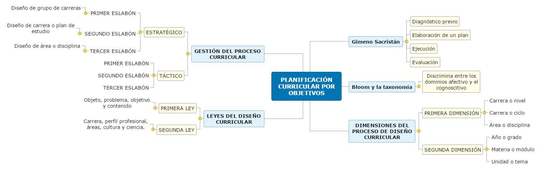 PLANIFICACIÓN CURRICULAR POR OBJETIVOS1 Mind Map