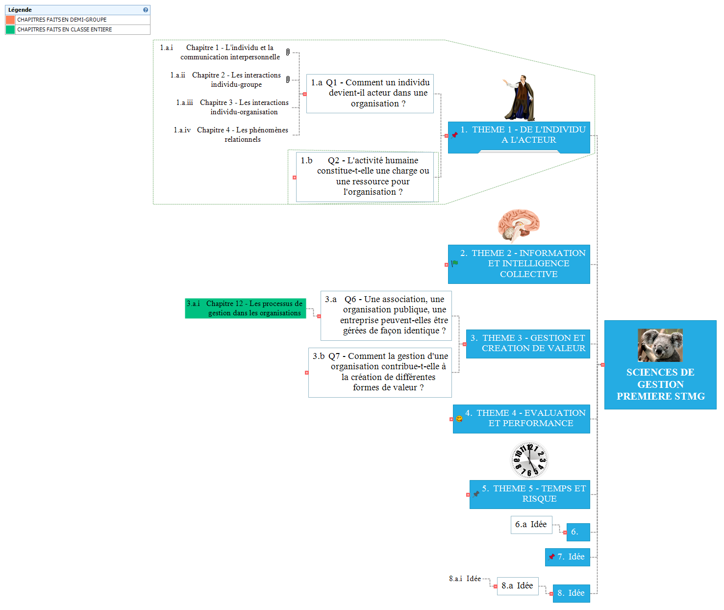 SCIENCES DE GESTION          PREMIERE STMG Mind Maps