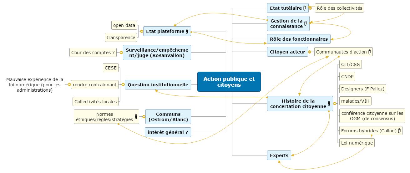 Action publique et citoyens Mind Maps