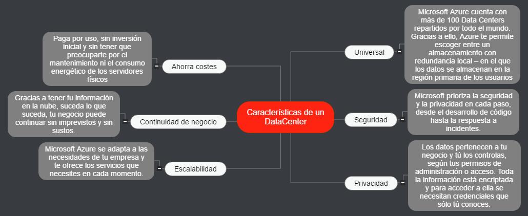 Características de un DataCenter Mind Map