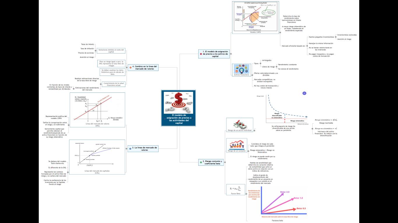 El modelo de asignación de precios a las actividades del capital Mind Map
