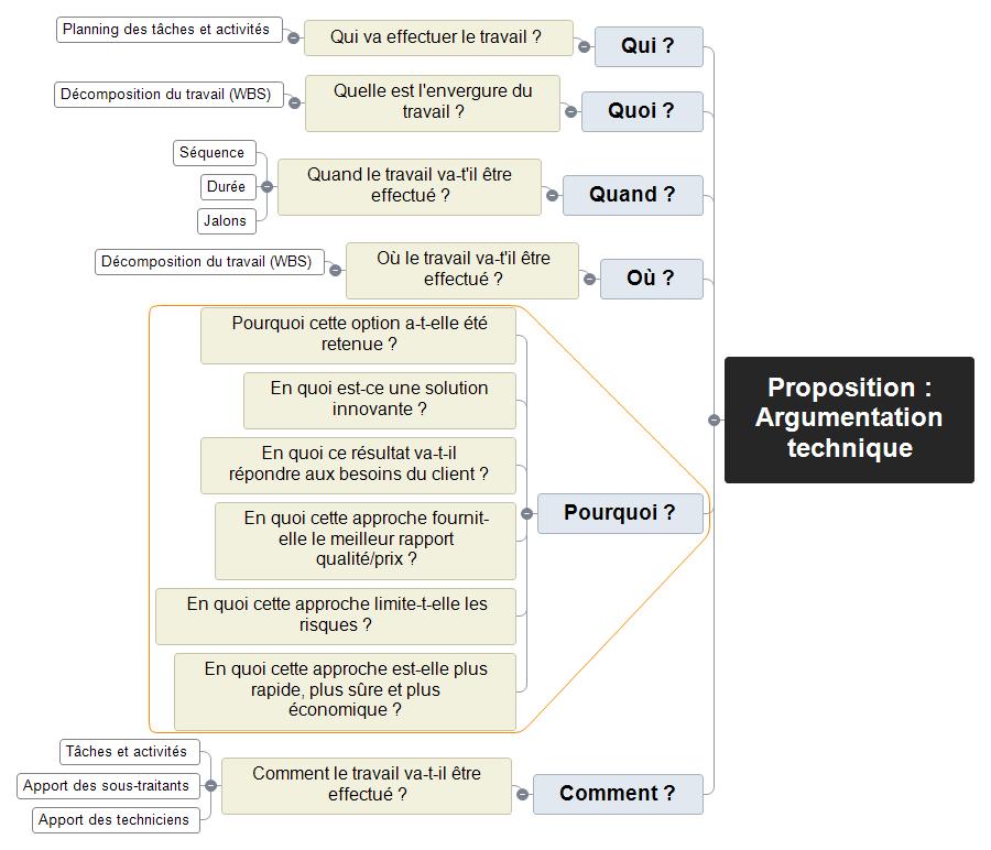 Argumentation technique de proposition Mind Map