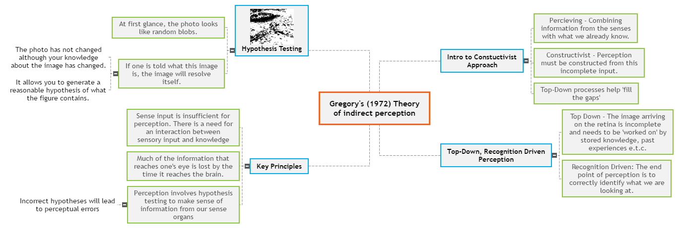 Constructivist Approach - Gregory Mind Map
