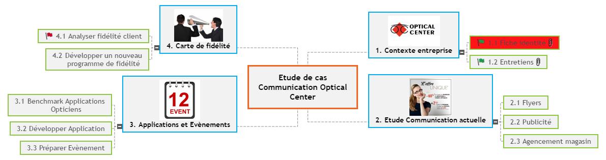 Etude de cas Communication Optical Center Mind Maps