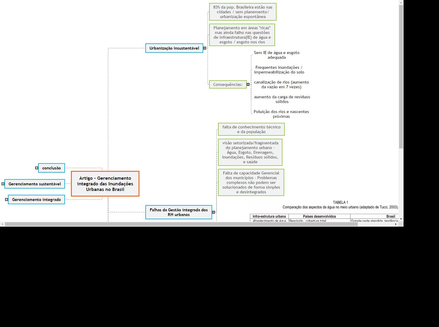 Gerenciamento integrado das Inundações Urbanas no Brasil Mind Map