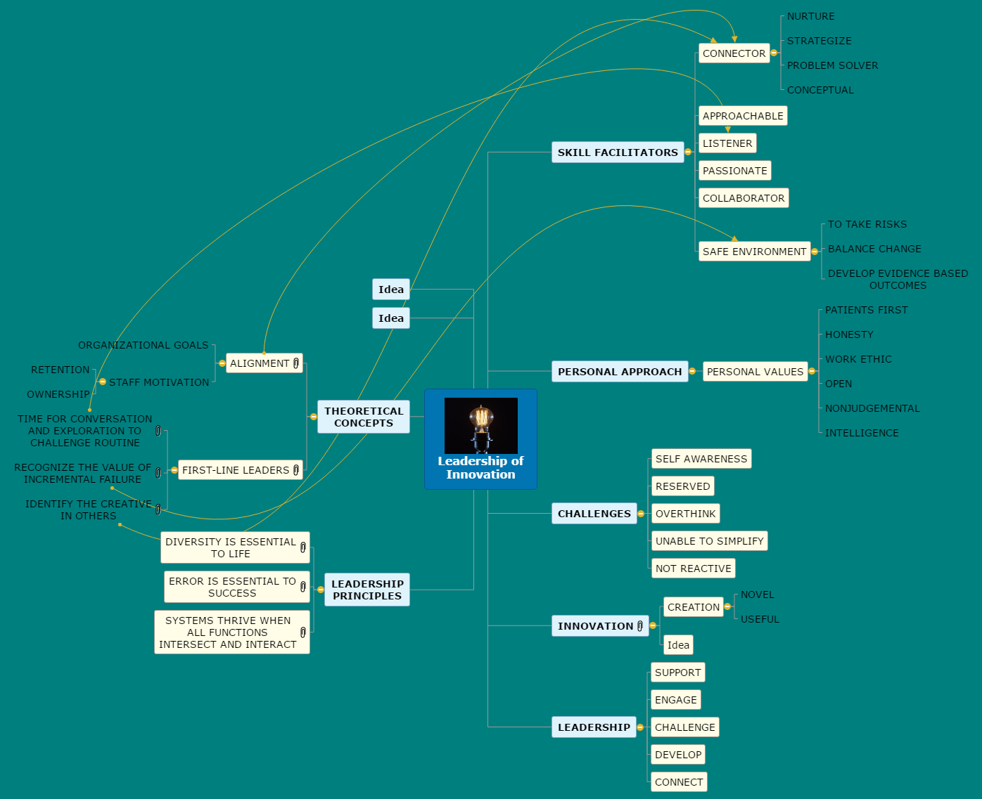 Leadership of Innovation Goldie Mind Map
