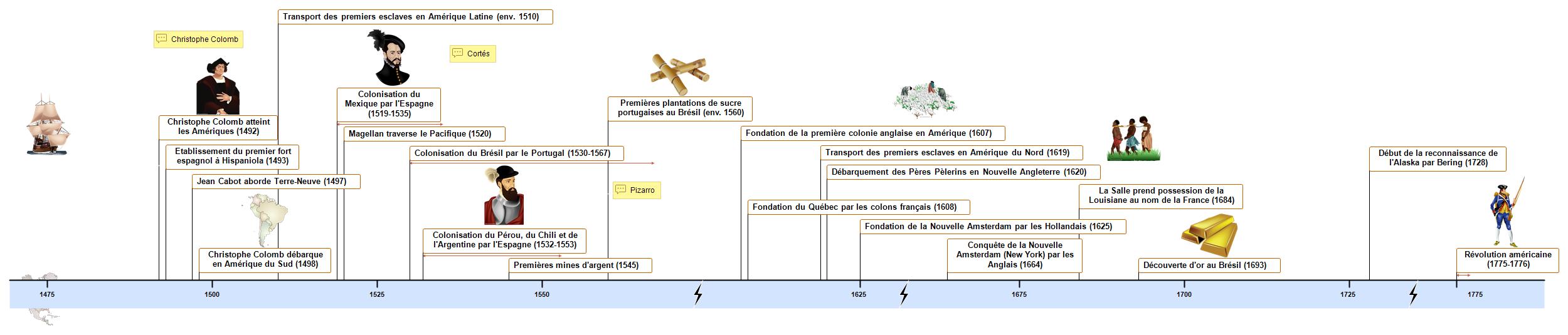 Le Nouveau Monde Timeline