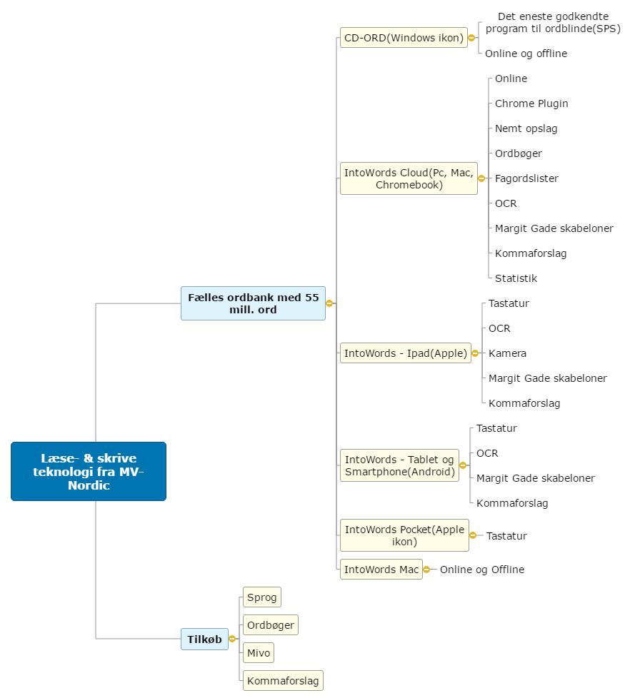 Læse- & skrive teknologi fra MV- Nordic Mind Map