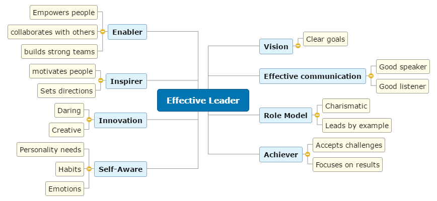 Effective Leader Mind Map