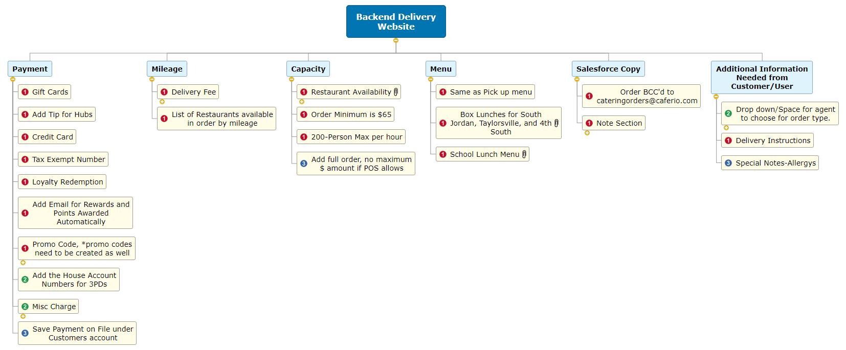 Backend Delivery Website WBS