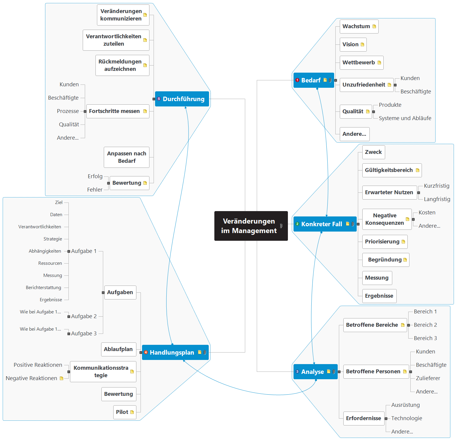Veränderungen im Management Mind Map