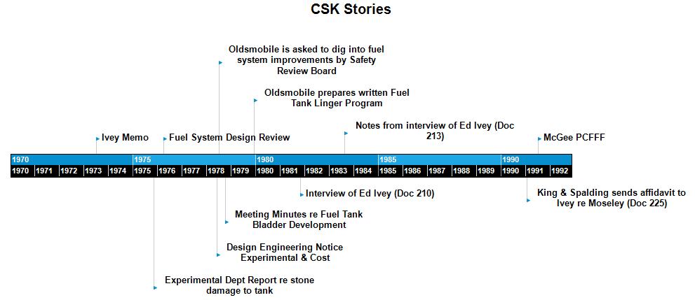 CSK Stories Timeline