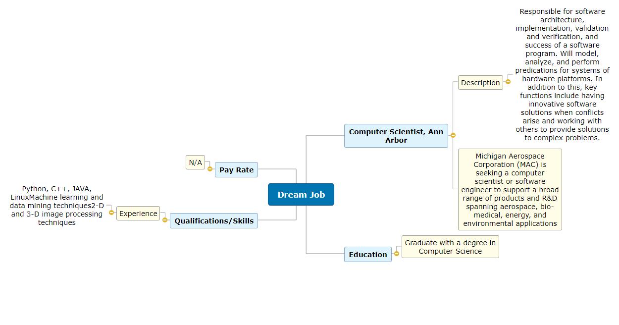 Dream Job1 Mind Map