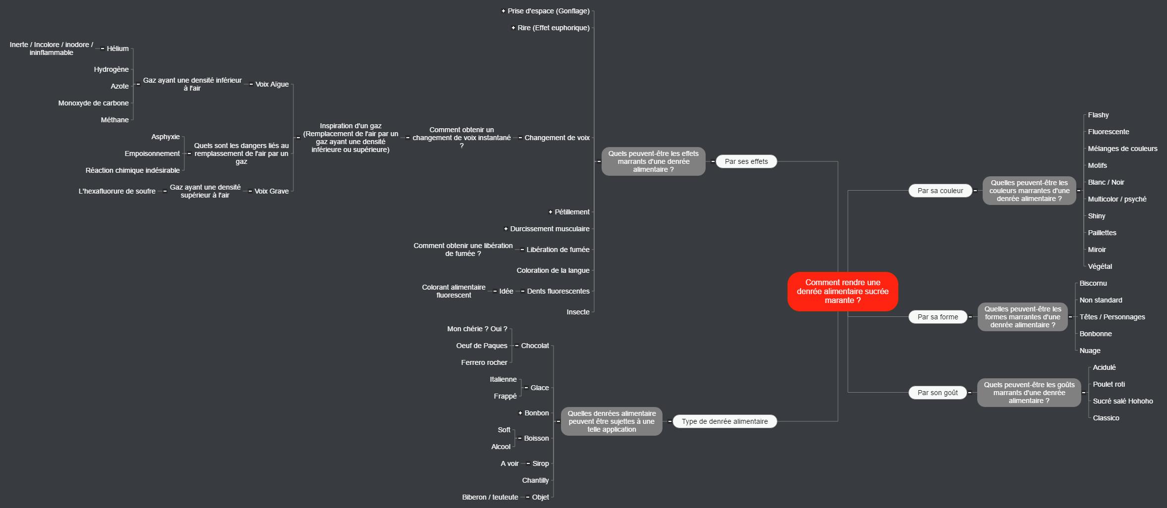 Comment rendre une denrée alimentaire marante _ Mind Map