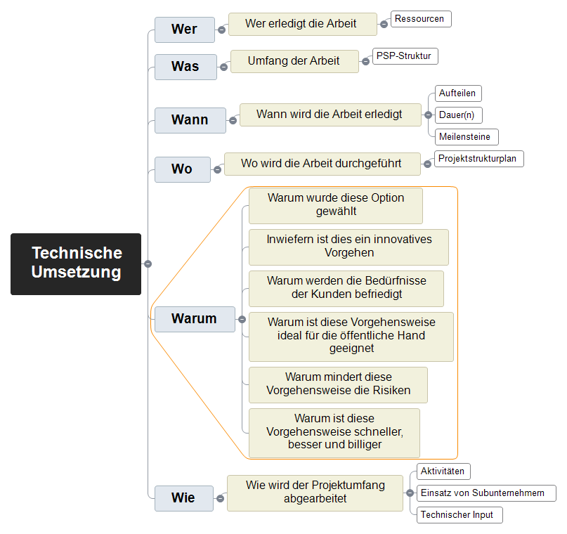 Vorschlag zur technischen Umsetzung Mind Map