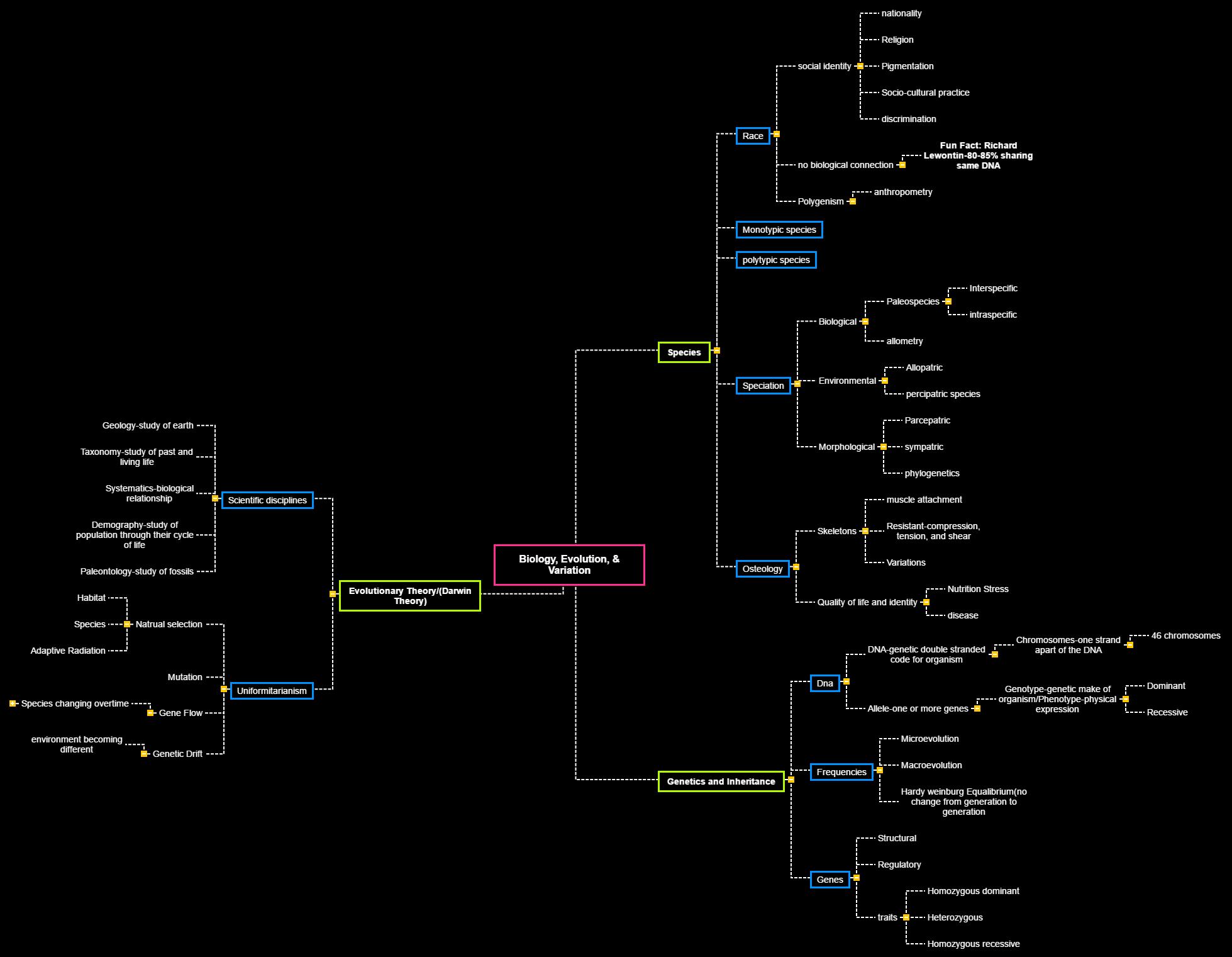 JuJuan's Davis(davis.5883) Biology, Evolution, & Variation Mind Map