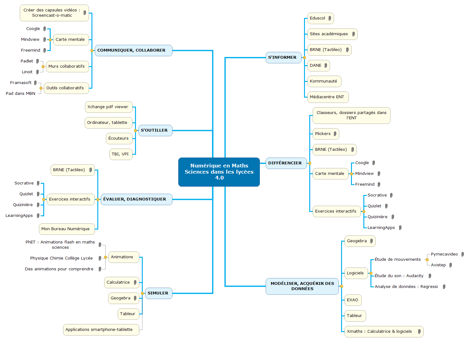 Numérique en Maths Sciences dans les lycées 4.0  Mind Maps