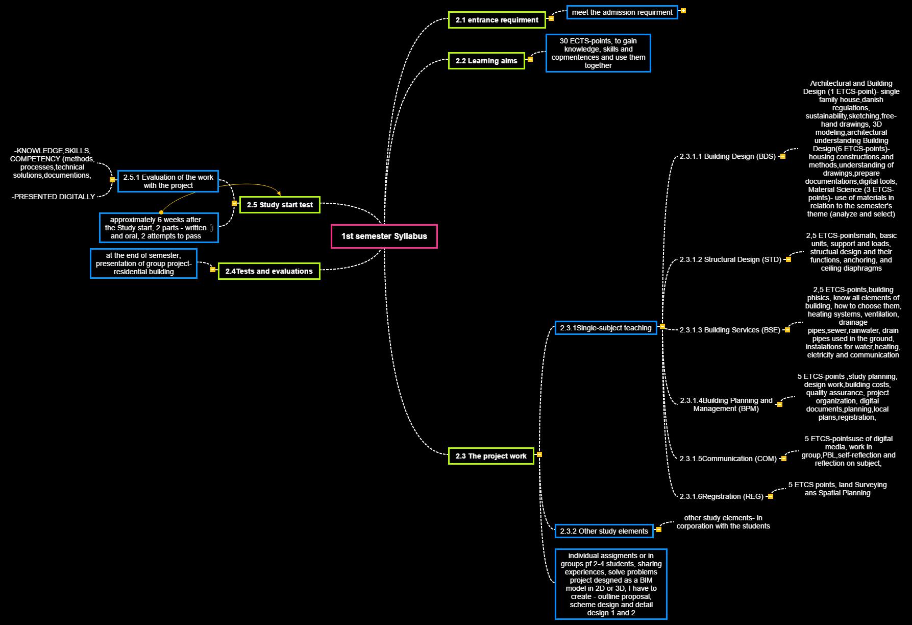 1st semester syllabus Mind Map