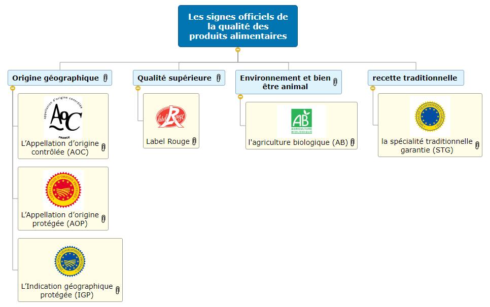 les signes officiels de la qualité des produits alimentaires WBS